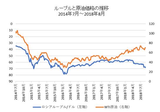 ロシアルーブルとWTI原油チャート
