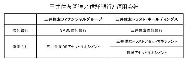 三井住友関連の信託銀行・運用会社