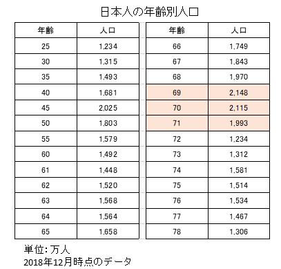 日本人の年齢別人口構成