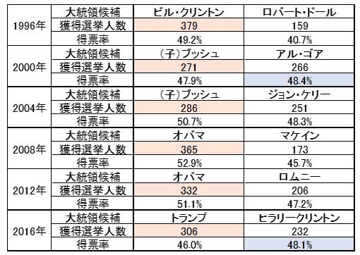 大統領選挙・獲得選挙人数・得票数
