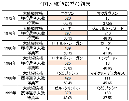 大統領選挙・獲得選挙人数・得票率