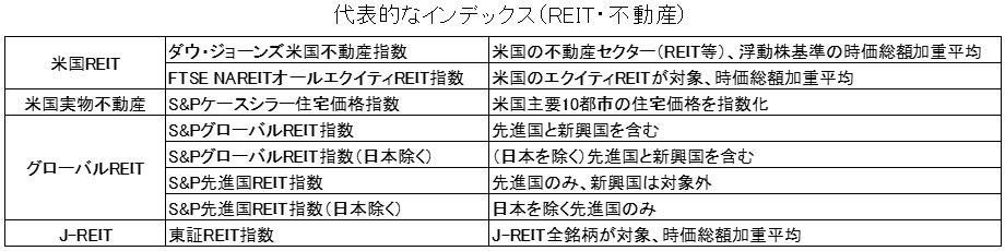 REIT(不動産)の代表的なインデックス