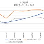 いざなぎ景気時のGDPと株価推移