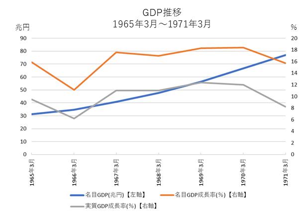 いざなぎ景気時のGDP推移