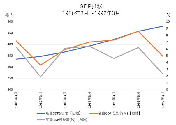 バブル景気とGDP推移