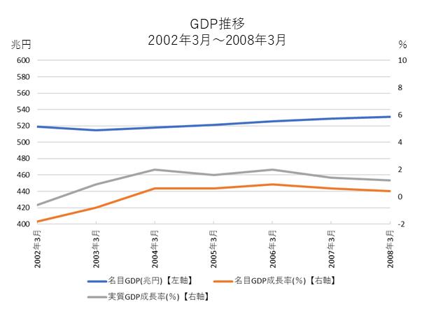 いざなみ景気とGDP推移