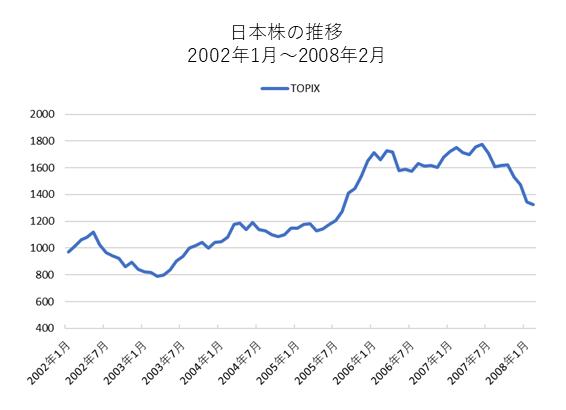 いざなみ景気と株価推移