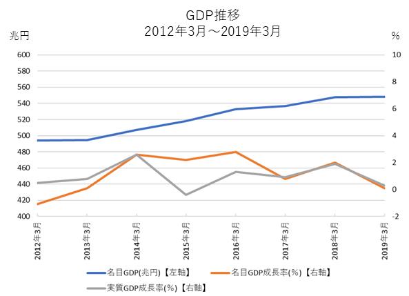 アベノミクス景気GDP推移
