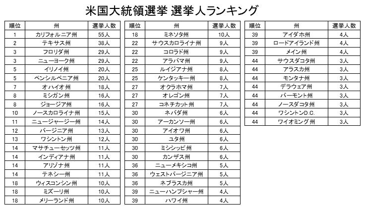 大統領選挙 選挙人数ランキング