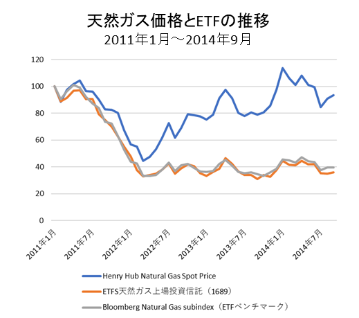 天然ガス価格とETF価格短期①