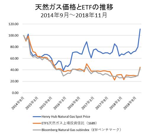 天然ガス価格とETF価格短期②