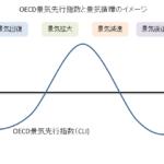 OECD景気先行指数と景気サイクルイメージ図