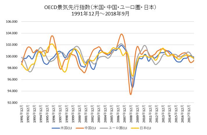 OECD景気先行指数長期チャート