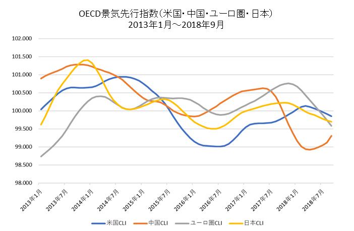 OECD景気先行指数短期チャート