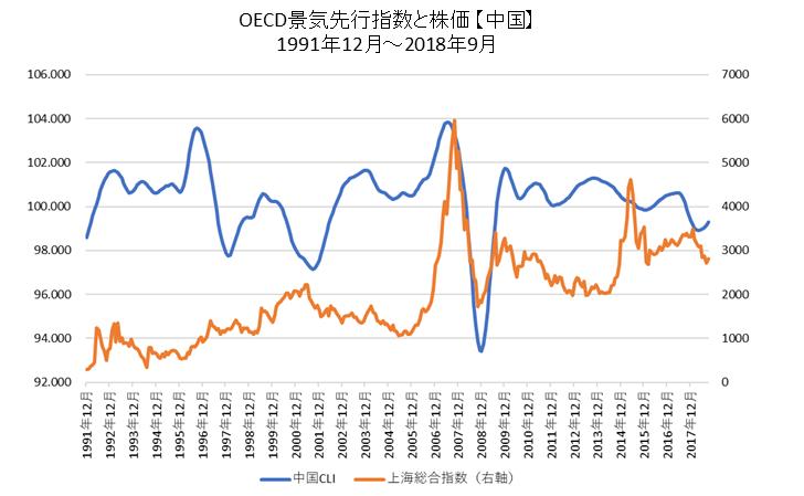 OECD景気先行指数と株価(中国)
