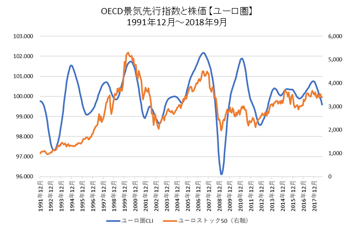OECD景気先行指数と株価(ユーロ圏)