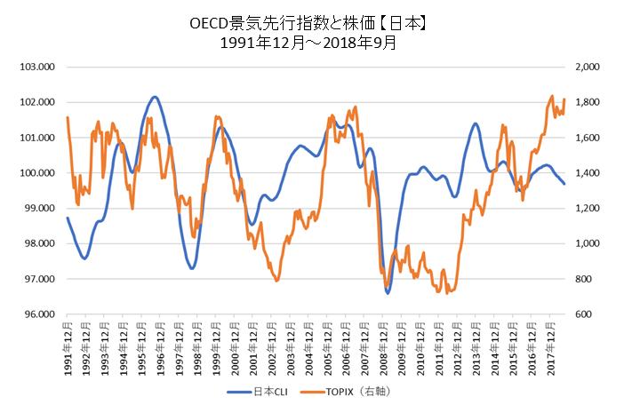 OECD景気先行指数と株価(日本)
