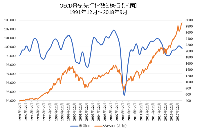 OECD景気先行指数と株価(米国)