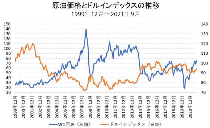 原油価格とドルインデックスの比較チャート