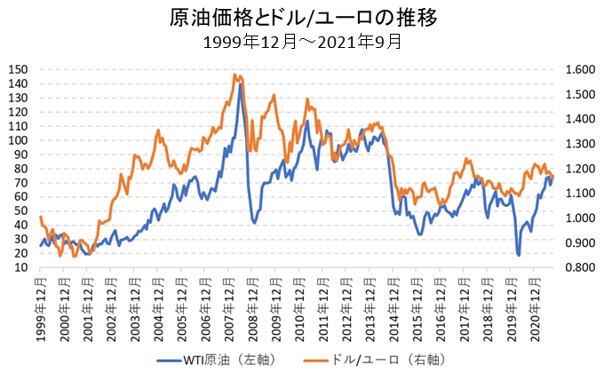 原油価格とユーロの比較チャート