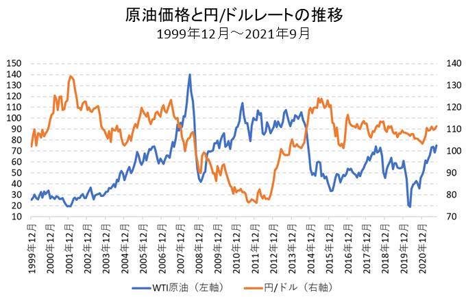 原油価格と円/ドルレートの比較チャート