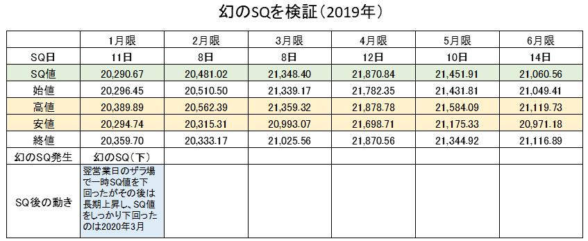 幻のSQ検証2019年①