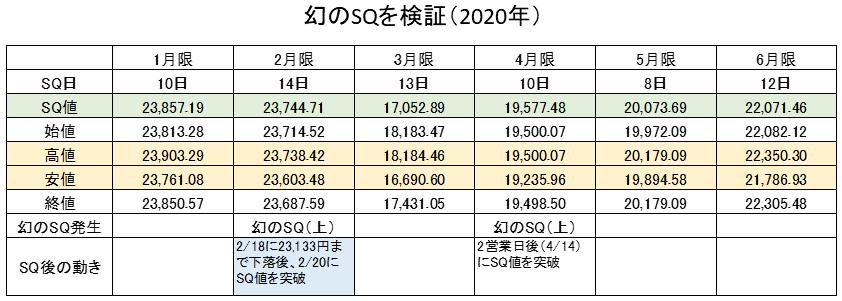 幻のSQ検証2020年①
