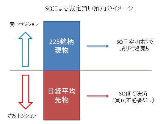 SQによる裁定買い解消のイメージ