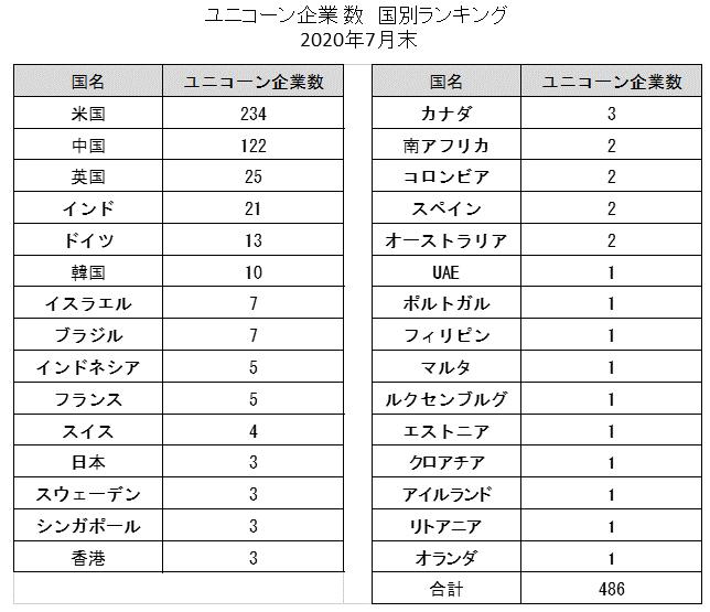 ユニコーン企業数の国別ランキング