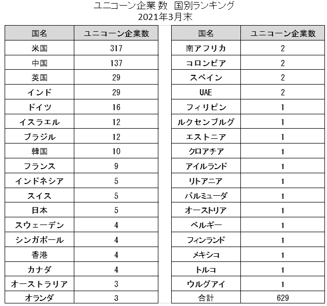 ユニコーン企業数国別ランキング(2021年3月)