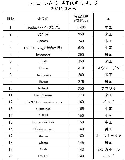 ユニコーン時価総額ランキングトップ20(2021年3月)