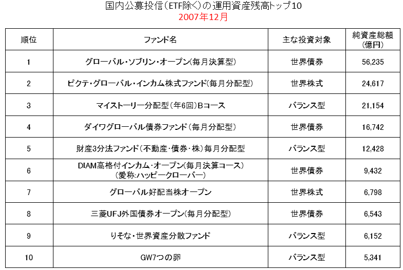 公募投信残高ランキング2007年12月