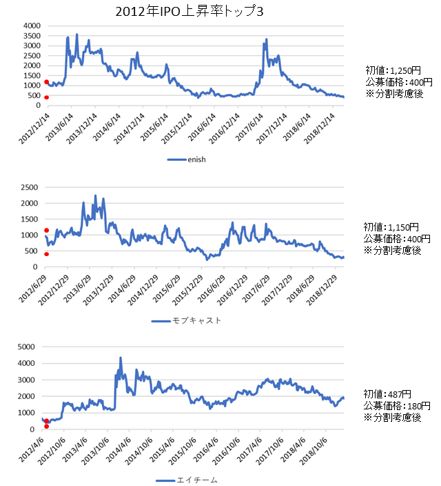 IPO上昇率ランキング2012年