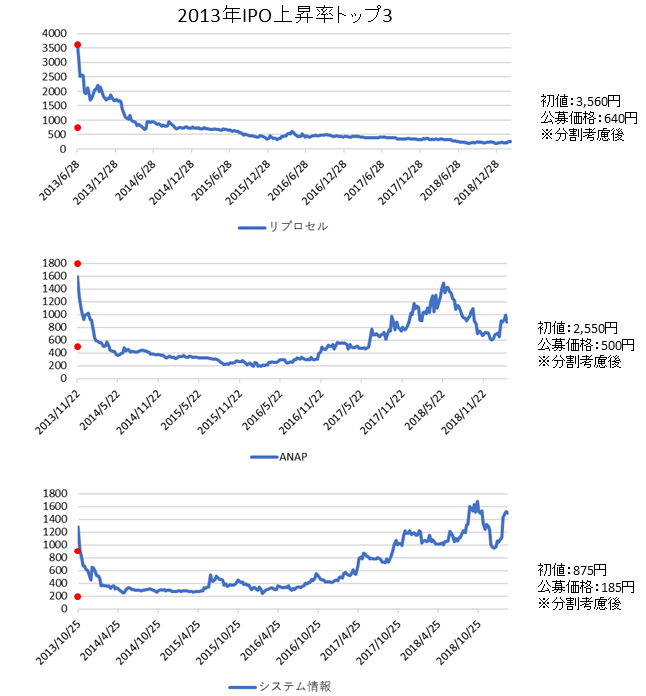 IPO上昇率ランキング2013年