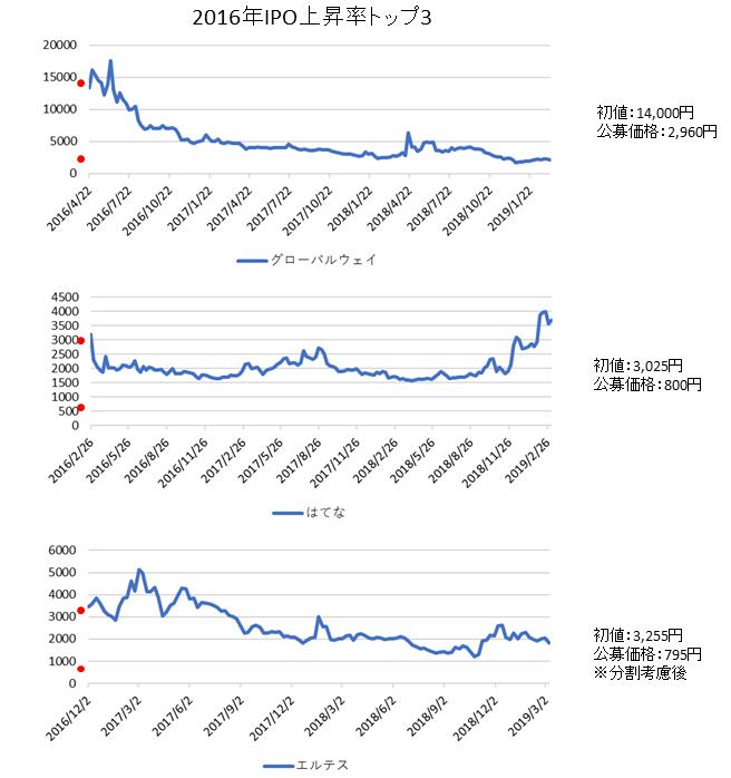 IPO上昇率ランキング2016年