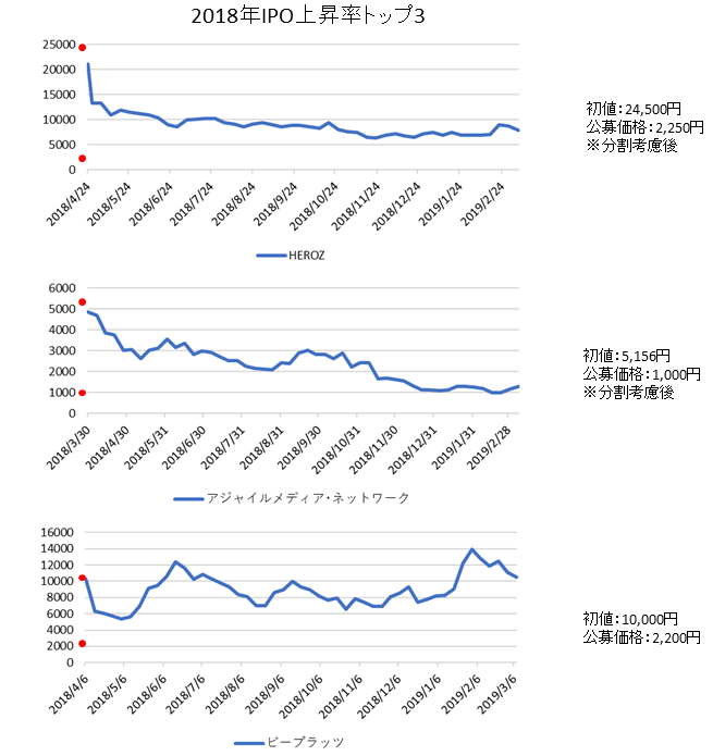 IPO上昇率ランキング2018年