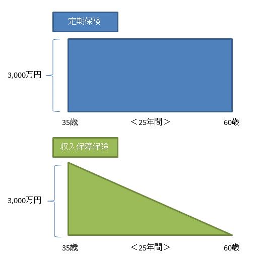 定期保険と収入保障保険のイメージ図