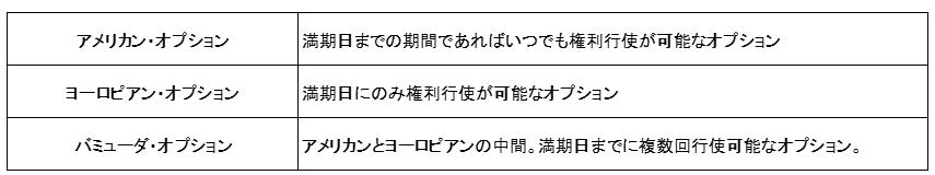 オプションの種類(アメリカン・ヨーロピアン・バミューダ)