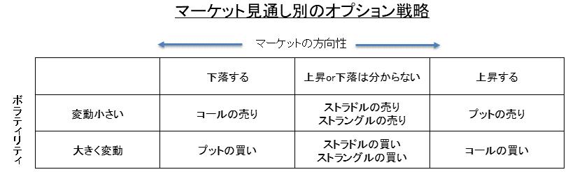 マーケット見通し別のオプション戦略(コール・プット・ストラドル・ストラングル)