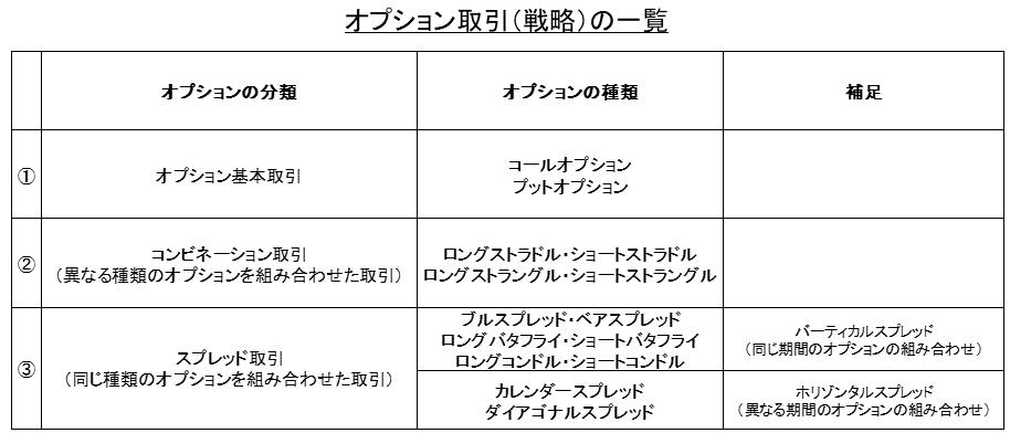 オプション取引(戦略)の一覧