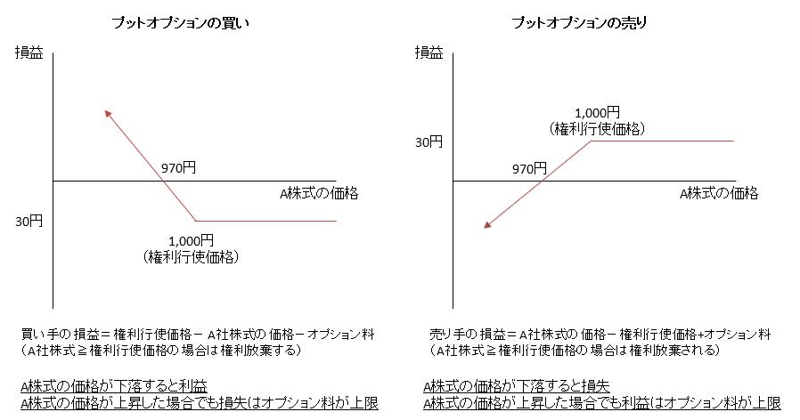 プットオプションの損益図