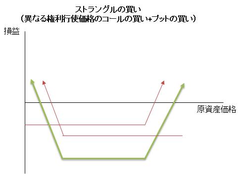 ストラングルの買い(損益図)