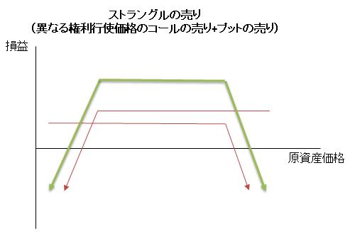 ストラングルの売り(損益図)