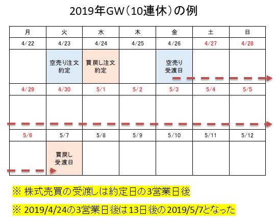 逆日歩カレンダー