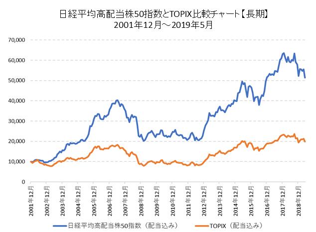 高配当株とTOPIX比較チャート(長期)