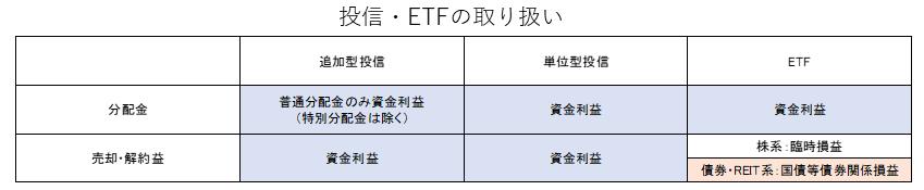 投信・ETFと業務純益