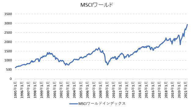 MSCIワールド長期チャート(マーケット水準確認)