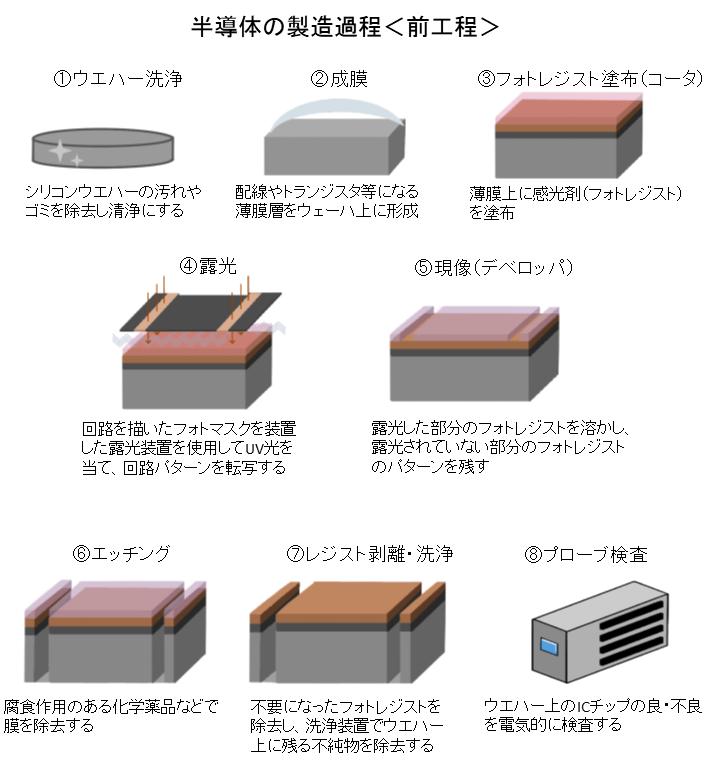 半導体製造工程(前工程)