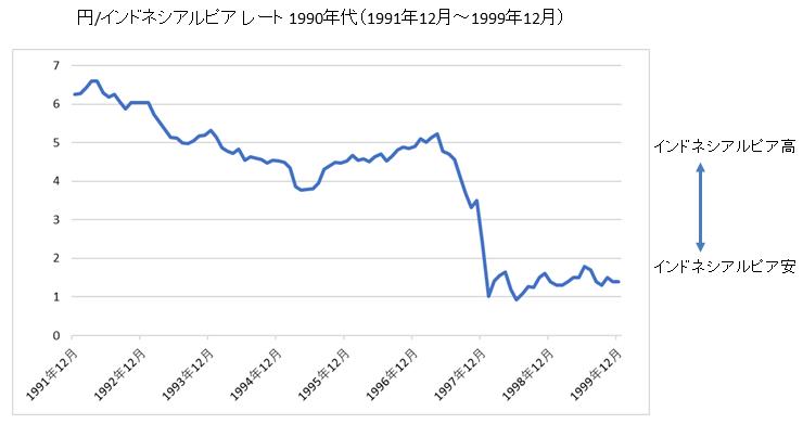円/インドネシアルピアチャート1990年代
