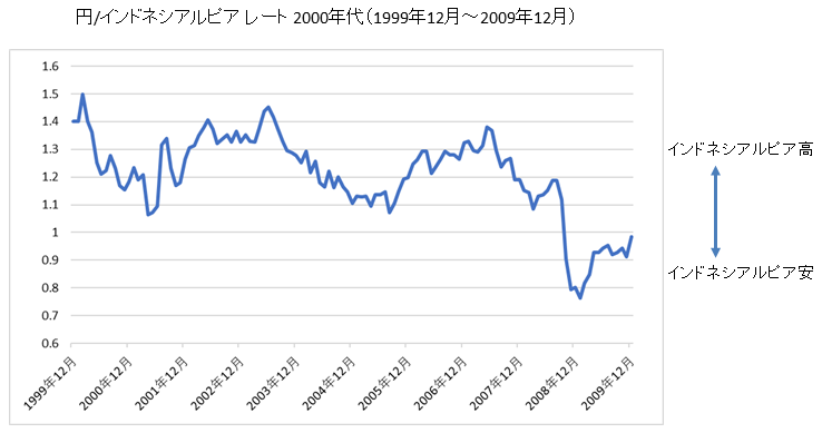 円/インドネシアルピアチャート2000年代